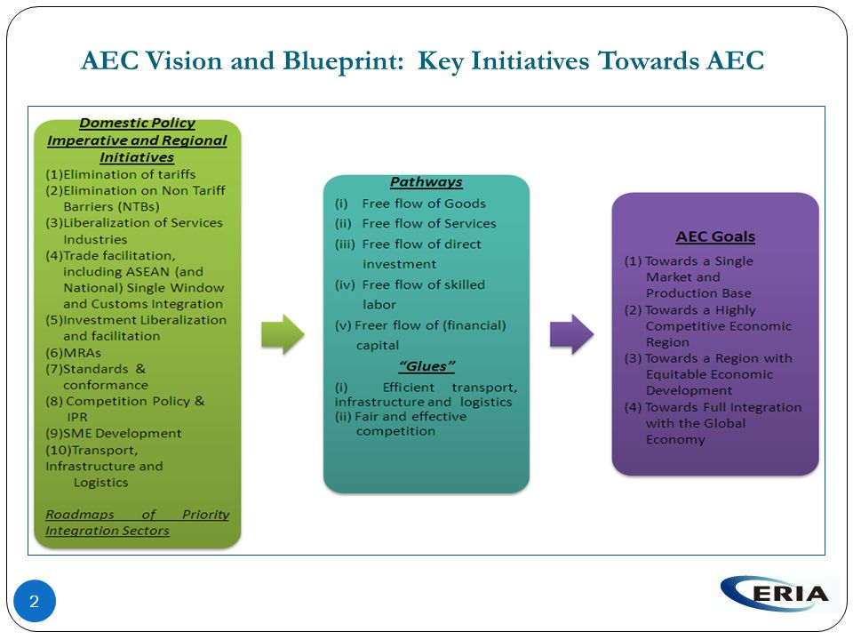 AEC Vision and Blueprint: Key Initiatives Towards AEC 2
