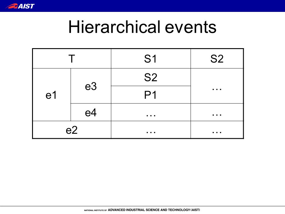 Hierarchical events TS1S2 e1 e3 S2 … P1 e4… … e2 ……