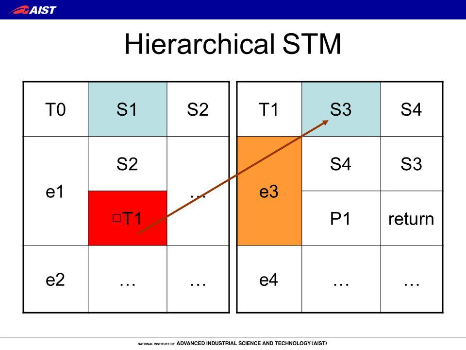 Hierarchical STM T0S1S2 e1 S2 … □T1 e2…… T1S3S4 e3 S4S3 P1return e4……