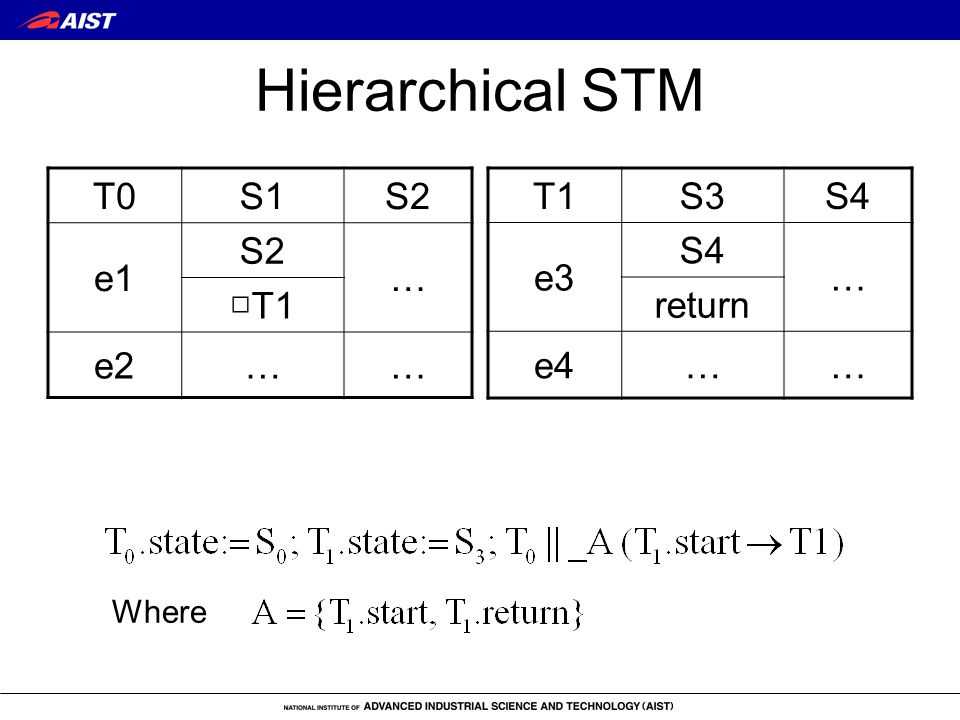 Hierarchical STM T0S1S2 e1 S2 … □T1 e2…… T1S3S4 e3 S4 … return e4…… Where