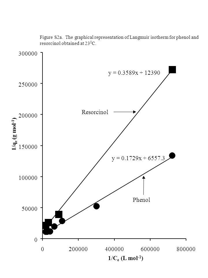 y = 0.1729x + 6557.3 y = 0.3589x + 12390 0 50000 100000 150000 200000 250000 300000 0200000400000600000800000 1/C e (L mol -1 ) 1/q e (g mol -1 ) Phenol Resorcinol Figure S2a.