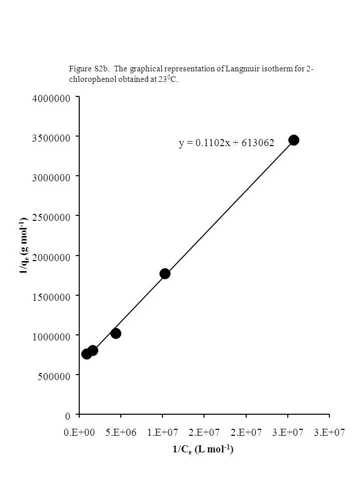 y = 0.1102x + 613062 0 500000 1000000 1500000 2000000 2500000 3000000 3500000 4000000 0.E+005.E+061.E+072.E+07 3.E+07 1/C e (L mol -1 ) 1/q e (g mol -1 ) Figure S2b.