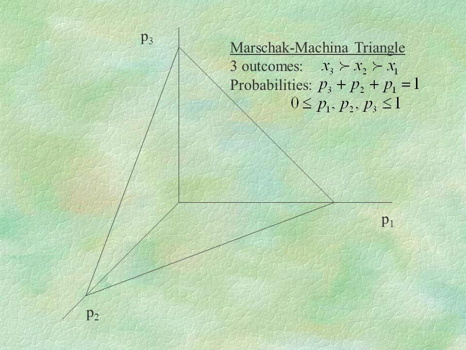 p3p3 p1p1 p2p2 Marschak-Machina Triangle 3 outcomes: Probabilities: