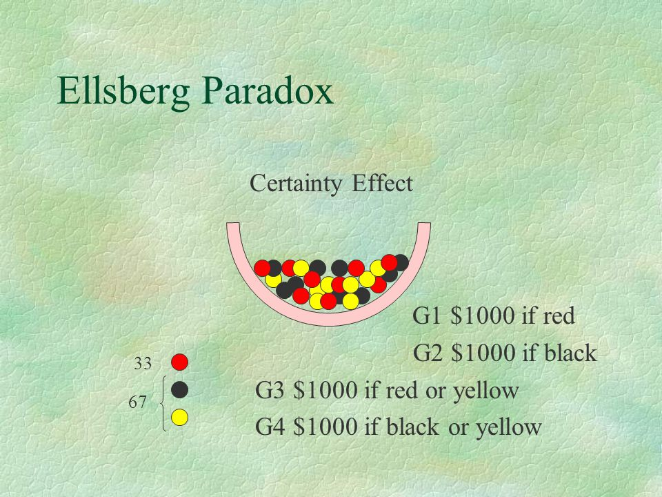 Ellsberg Paradox Certainty Effect G1 $1000 if red G2 $1000 if black G3 $1000 if red or yellow G4 $1000 if black or yellow 33 67