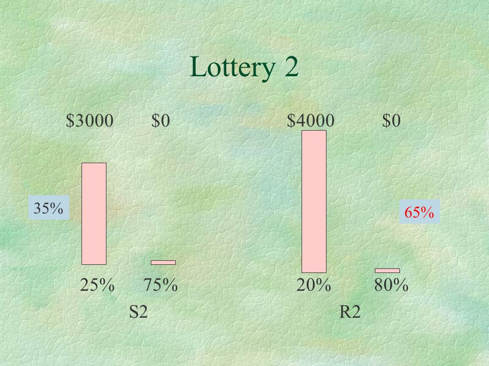 Lottery 2 $3000 $0 25% 75% S2 $4000 $0 20% 80% R2 35% 65%