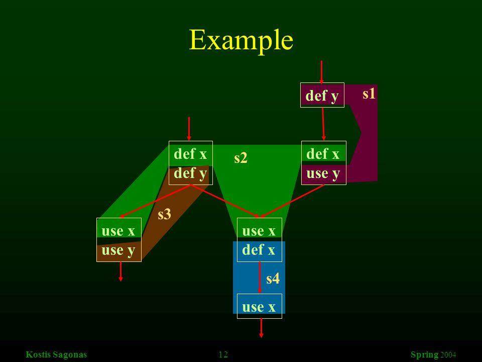 Kostis Sagonas 12 Spring 2004 Example def y def x use y def x def y use x def x use x use y s1 s2 s3 s4