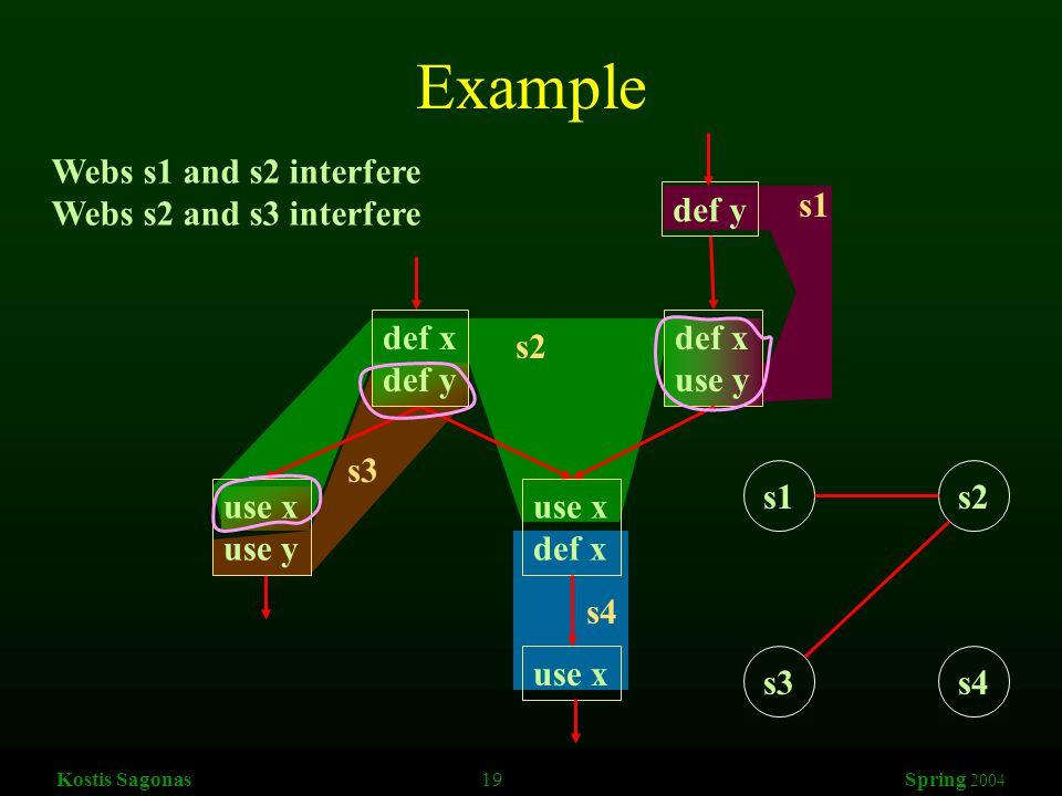 Kostis Sagonas 19 Spring 2004 Example def y def x use y use x def x use x s1 s2 s3 s4 def x def y use x use y Webs s1 and s2 interfere Webs s2 and s3 interfere s1s2 s3s4