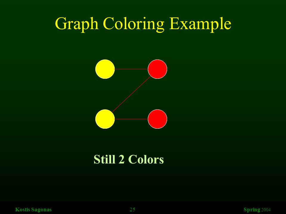 Kostis Sagonas 25 Spring 2004 Graph Coloring Example Still 2 Colors