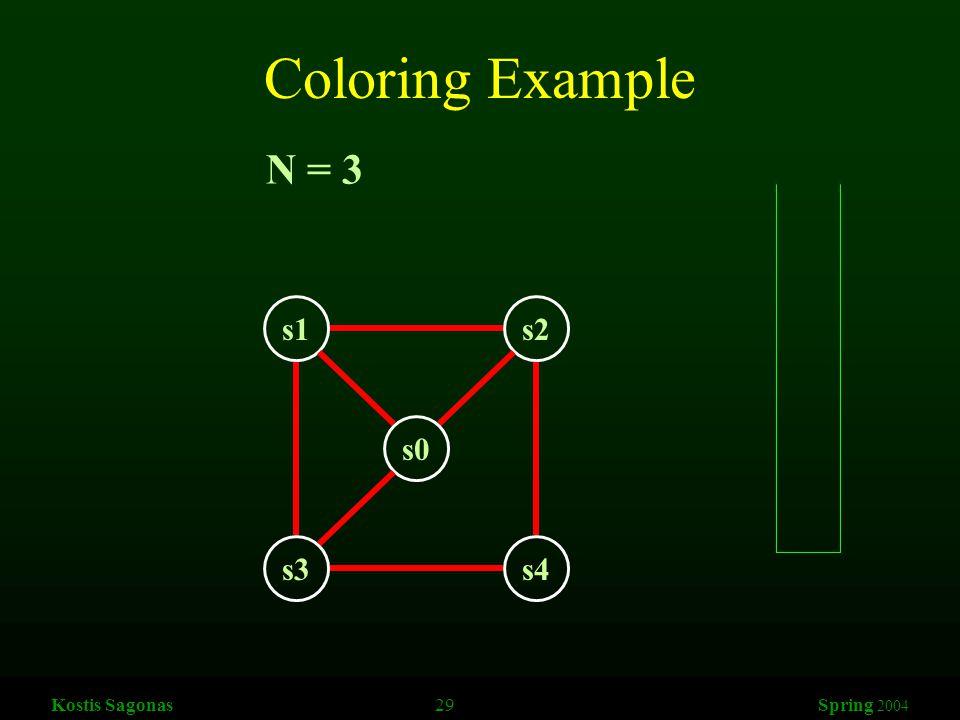 Kostis Sagonas 29 Spring 2004 Coloring Example s1s2 s3s4 s0 N = 3