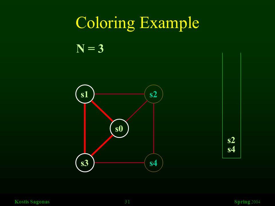 Kostis Sagonas 31 Spring 2004 Coloring Example s1s2 s3s4 s0 N = 3 s4 s2