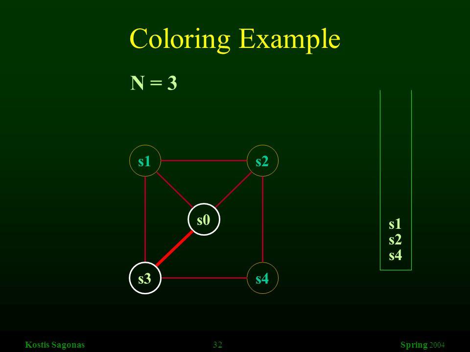 Kostis Sagonas 32 Spring 2004 Coloring Example s1s2 s3s4 s0 N = 3 s4 s2 s1