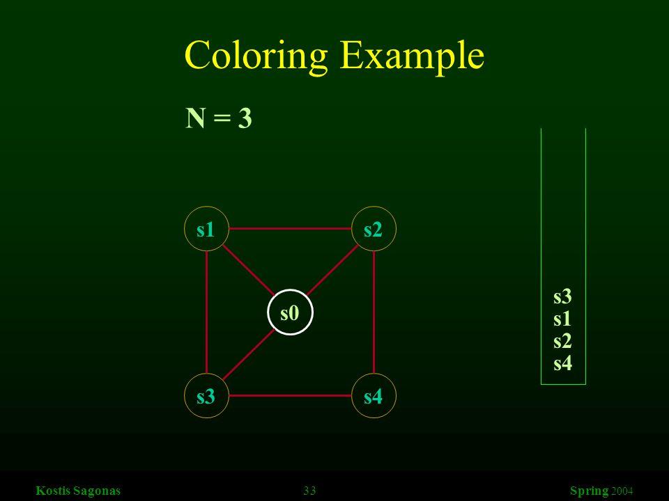 Kostis Sagonas 33 Spring 2004 Coloring Example s1s2 s3s4 s0 N = 3 s4 s2 s1 s3