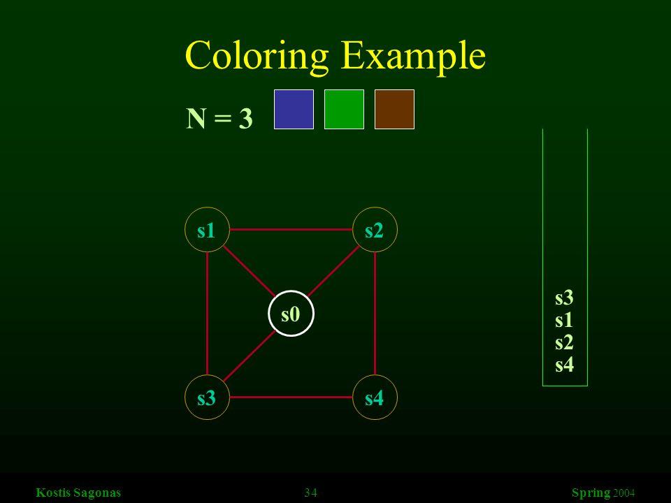 Kostis Sagonas 34 Spring 2004 Coloring Example s1s2 s3s4 s0 N = 3 s4 s2 s1 s3