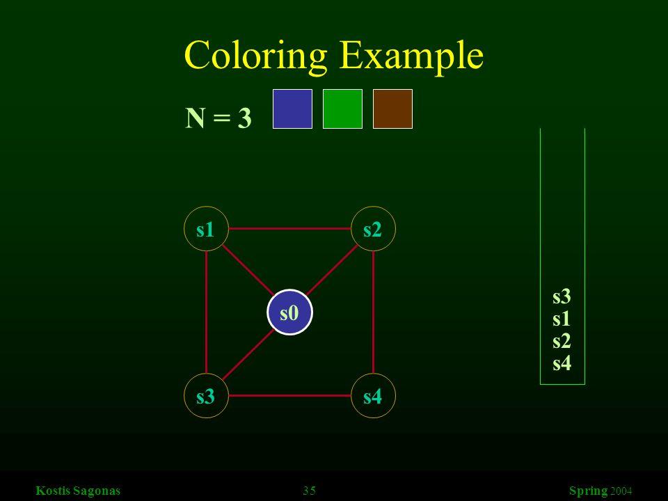 Kostis Sagonas 35 Spring 2004 Coloring Example s1s2 s3s4 s0 N = 3 s4 s2 s1 s3