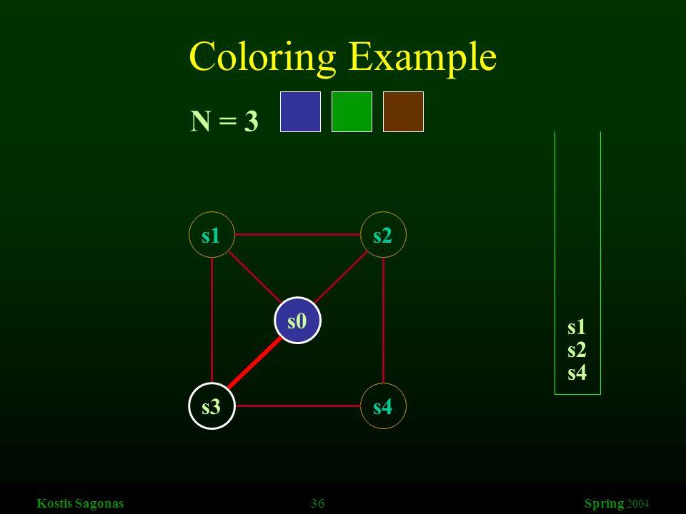 Kostis Sagonas 36 Spring 2004 Coloring Example s1s2 s3s4 s0 N = 3 s4 s2 s1