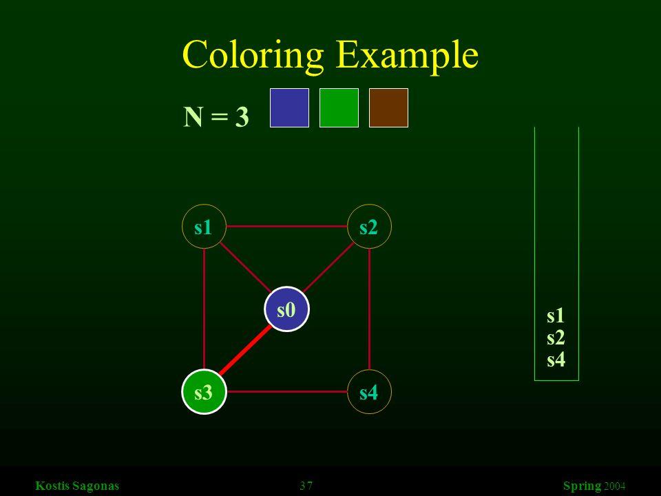 Kostis Sagonas 37 Spring 2004 Coloring Example s1s2 s3s4 s0 N = 3 s4 s2 s1