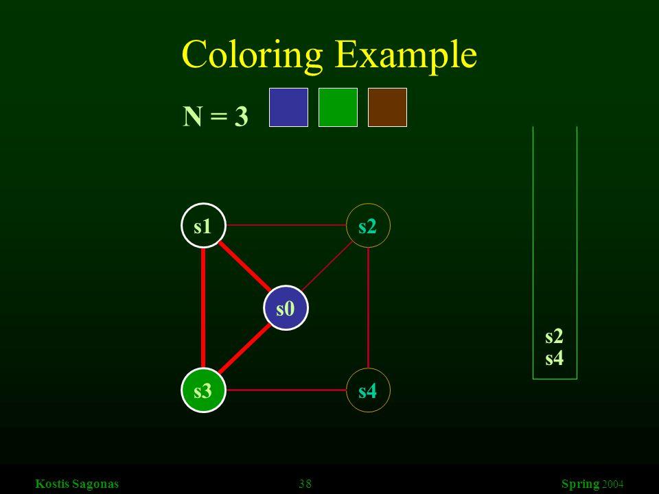 Kostis Sagonas 38 Spring 2004 Coloring Example s1s2 s3s4 s0 N = 3 s4 s2