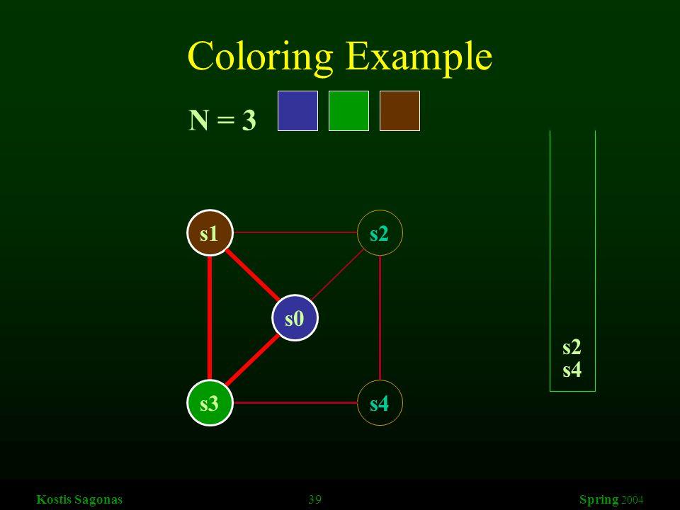Kostis Sagonas 39 Spring 2004 Coloring Example s1s2 s3s4 s0 N = 3 s4 s2