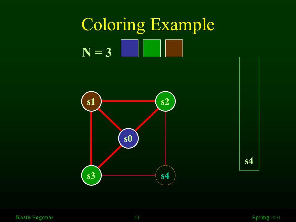 Kostis Sagonas 41 Spring 2004 Coloring Example s1s2 s3s4 s0 N = 3 s4