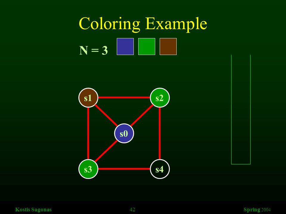 Kostis Sagonas 42 Spring 2004 Coloring Example s1s2 s3s4 s0 N = 3