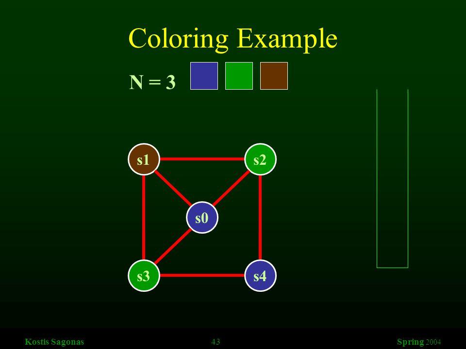 Kostis Sagonas 43 Spring 2004 Coloring Example s1s2 s3s4 s0 N = 3