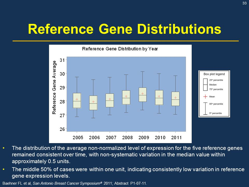 33 Reference Gene Distributions The distribution of the average non-normalized level of expression for the five reference genes remained consistent over time, with non-systematic variation in the median value within approximately 0.5 units.