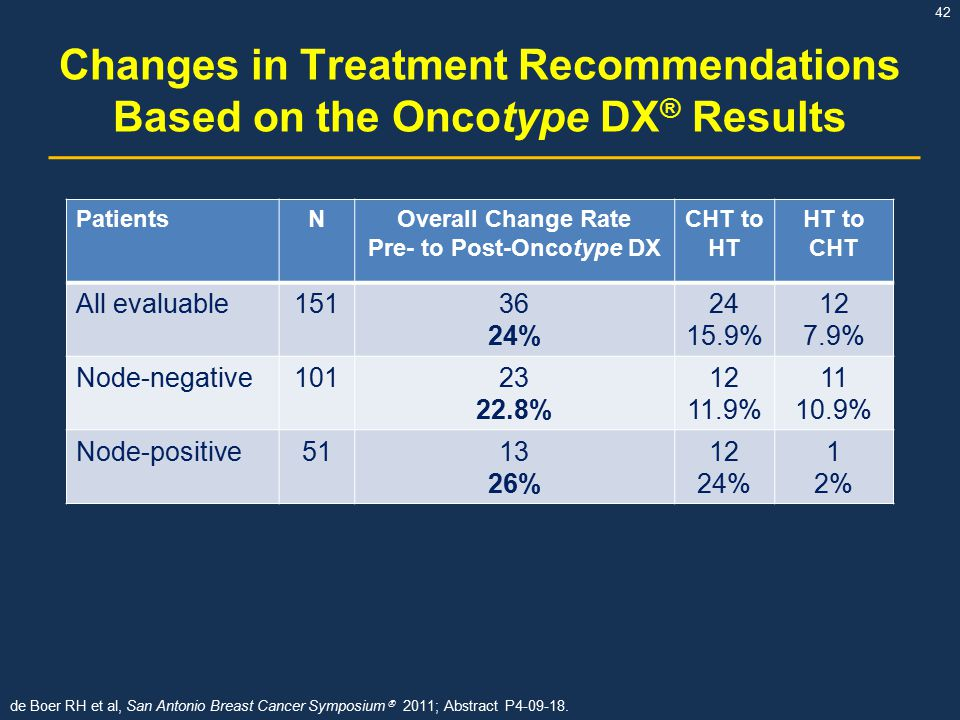 42 PatientsNOverall Change Rate Pre- to Post-Oncotype DX CHT to HT HT to CHT All evaluable15136 24% 24 15.9% 12 7.9% Node-negative10123 22.8% 12 11.9% 11 10.9% Node-positive5113 26% 12 24% 1 2% Changes in Treatment Recommendations Based on the Oncotype DX ® Results de Boer RH et al, San Antonio Breast Cancer Symposium  2011; Abstract P4-09-18.