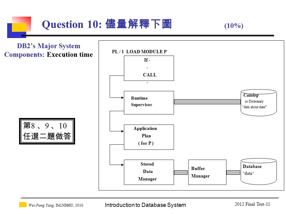 Introduction to Database System Wei-Pang Yang, IM.NDHU, 2010 DB2's Major System Components: Execution time Runtime Supervisor Application Plan ( for P