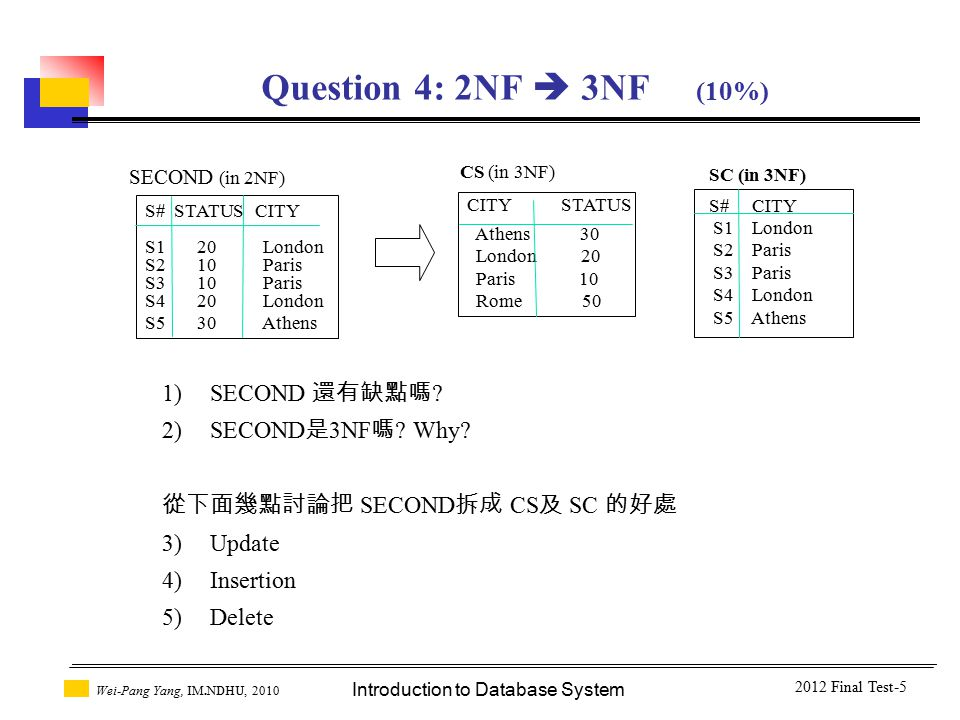 Introduction to Database System Wei-Pang Yang, IM.NDHU, 2010 Question 4: 2NF  3NF (10%) S# STATUS CITY S1 20 London S2 10 Paris S3 10 Paris S4 20 London S5 30 Athens SECOND (in 2NF) 1)SECOND 還有缺點嗎 .