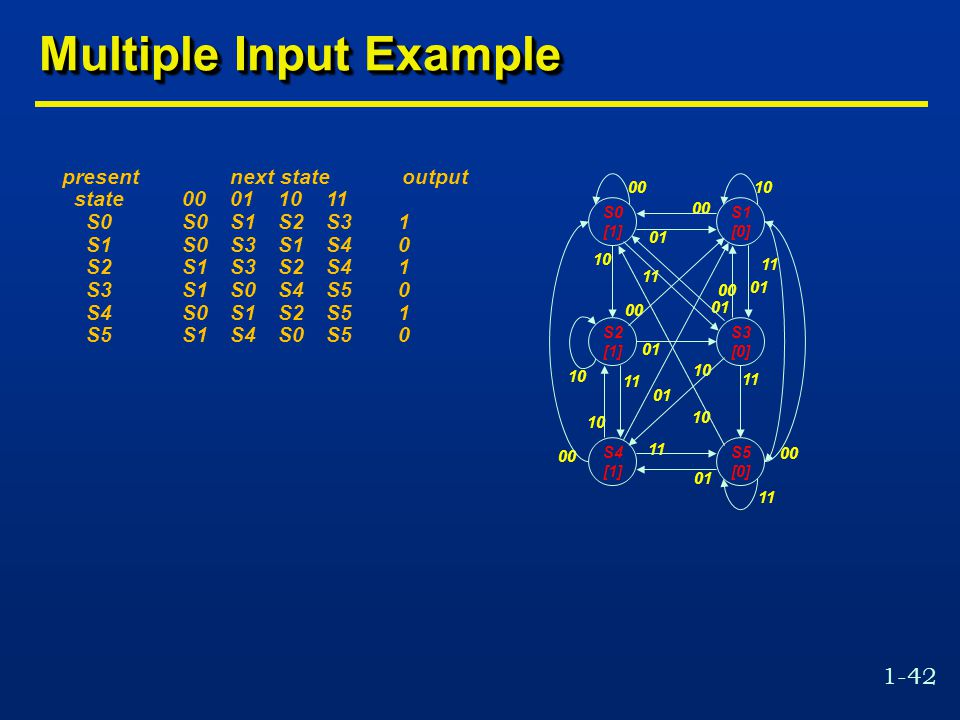1-42 Multiple Input Example present next state output state00011011 S0S0S1S2S31 S1S0S3S1S40 S2S1S3S2S41 S3S1S0S4S50 S4S0S1S2S51 S5S1S4S0S50 10 01 11 0