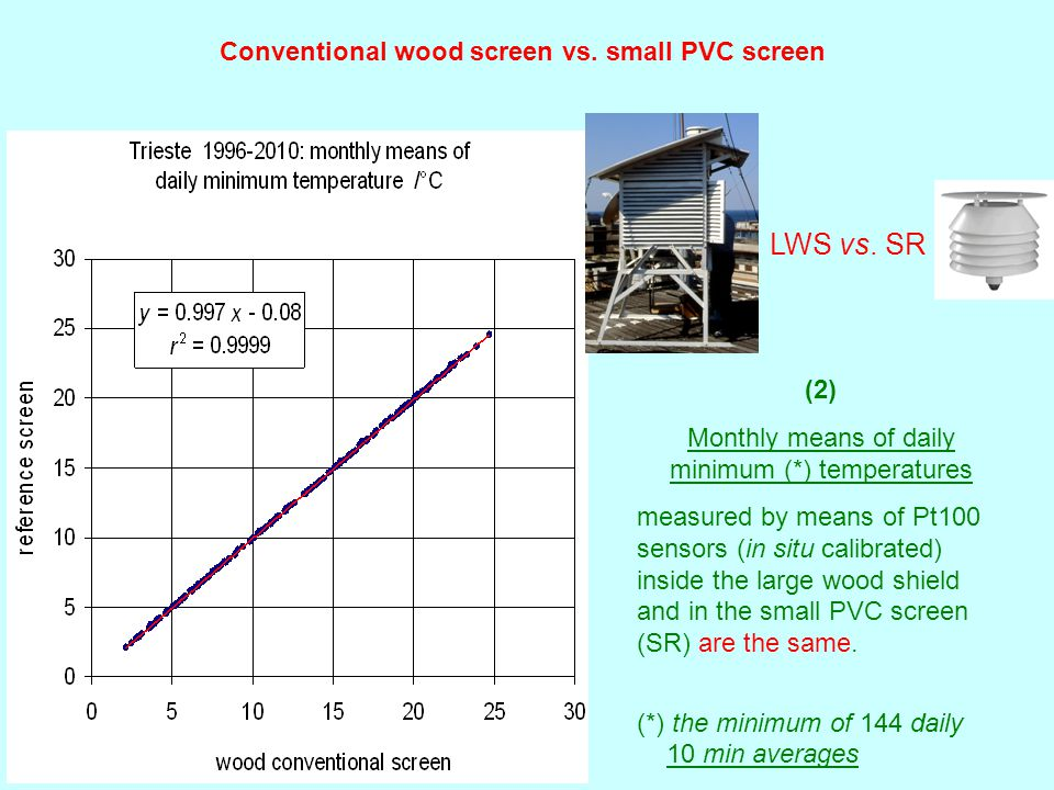 (2) Monthly means of daily minimum (*) temperatures measured by means of Pt100 sensors (in situ calibrated) inside the large wood shield and in the small PVC screen (SR) are the same.