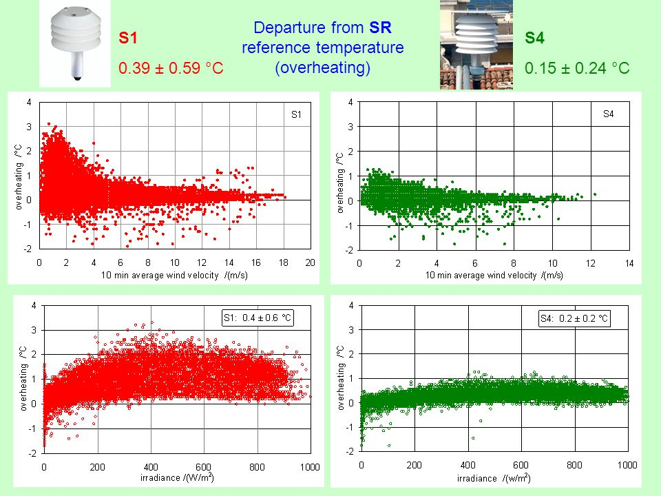 S1 0.39 ± 0.59 °C Departure from SR reference temperature (overheating) S4 0.15 ± 0.24 °C