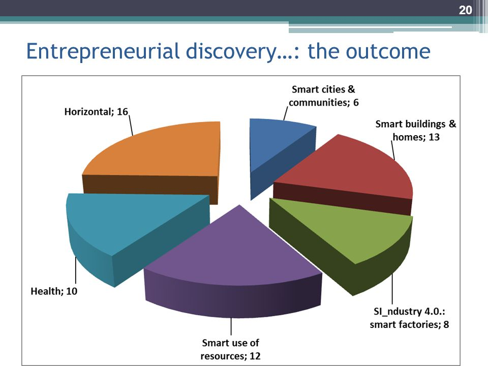 Entrepreneurial discovery…: the outcome 20