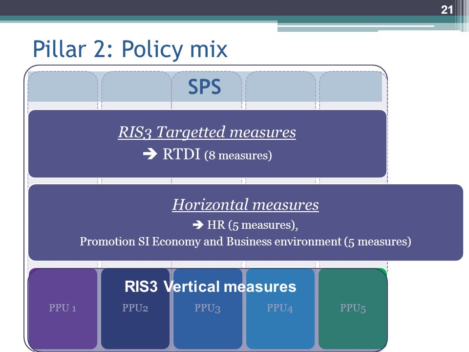 SPS Pillar 2: Policy mix 21 Horizontal measures  HR (5 measures), Promotion SI Economy and Business environment (5 measures) RIS3 Targetted measures  RTDI (8 measures) PPU 1PPU2PPU3PPU4PPU5 RIS3 Vertical measures