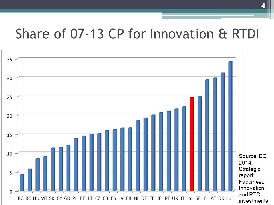 Share of CP for Innovation & RTDI 4 Source: EC, 2014: Strategic report; Factsheet: Innovation and RTD investments