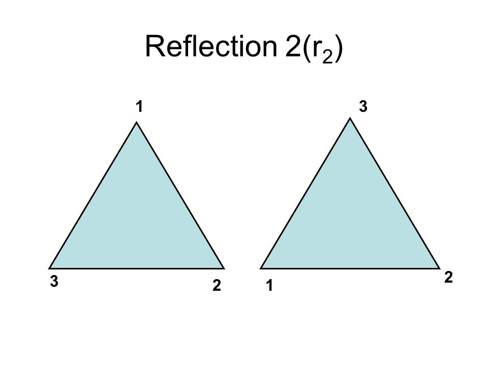 Reflection 2(r 2 ) 1 2 3 3 2 1
