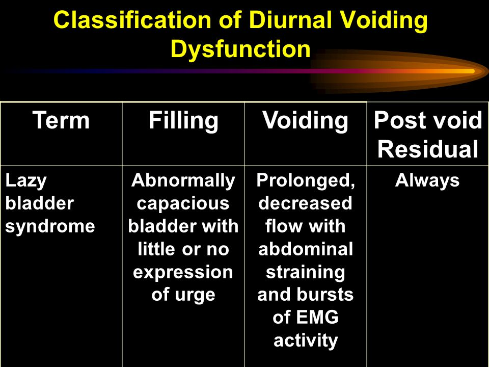 Classification of Diurnal Voiding Dysfunction TermFillingVoidingPost void Residual Lazy bladder syndrome Abnormally capacious bladder with little or no expression of urge Prolonged, decreased flow with abdominal straining and bursts of EMG activity Always