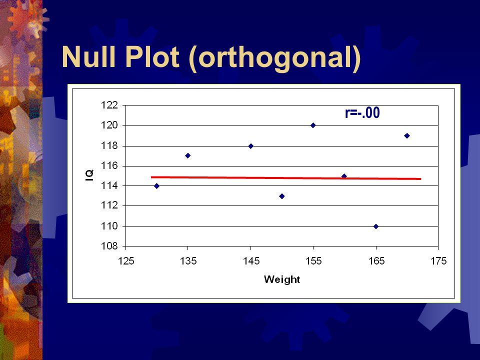 Null Plot (orthogonal) r=.34r=-.00