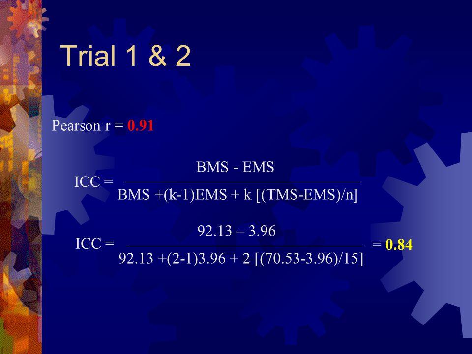 Trial 1 & 2 BMS - EMS BMS +(k-1)EMS + k [(TMS-EMS)/n] ICC = 92.13 – 3.96 92.13 +(2-1)3.96 + 2 [(70.53-3.96)/15] ICC = = 0.84 Pearson r = 0.91