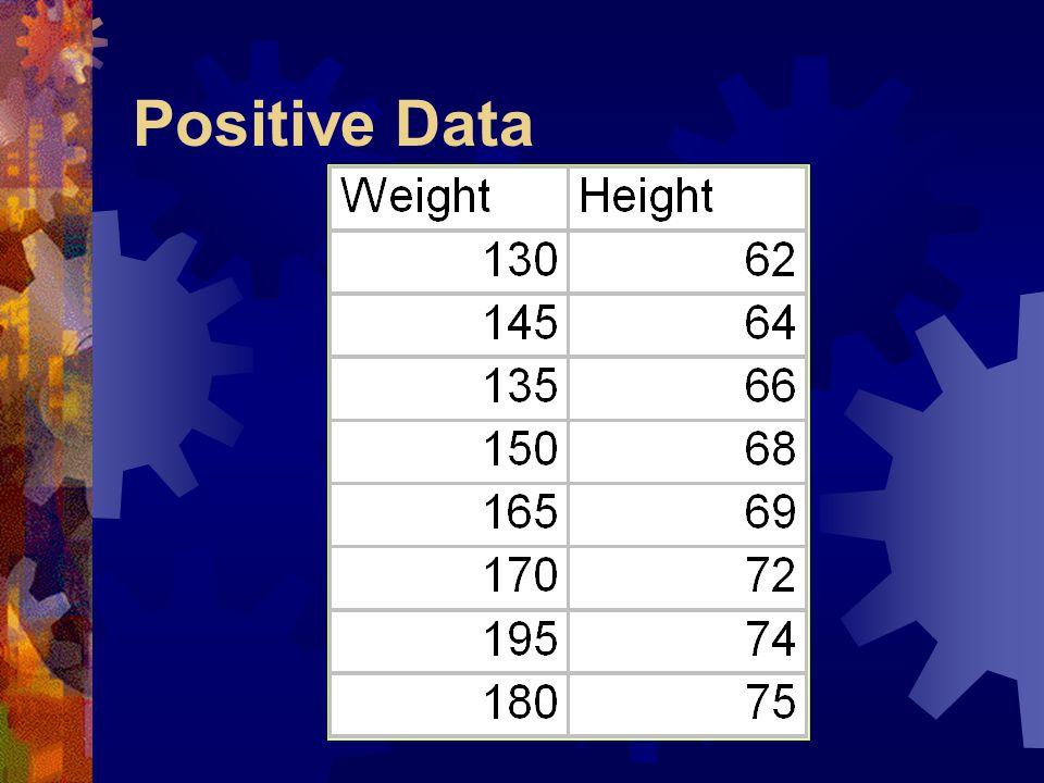 Positive Data