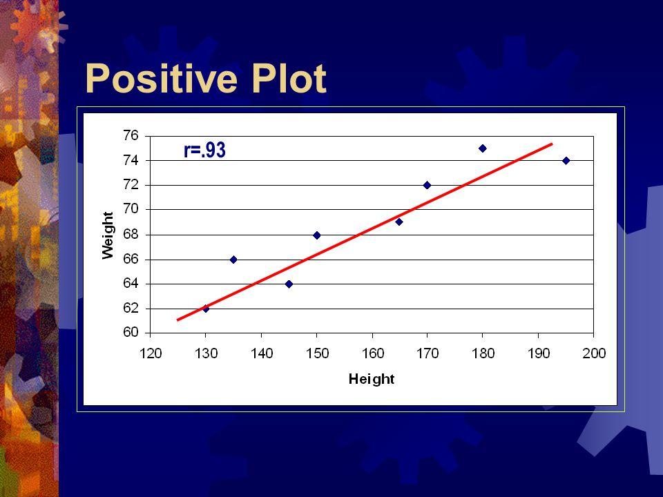 Positive Plot r=.93