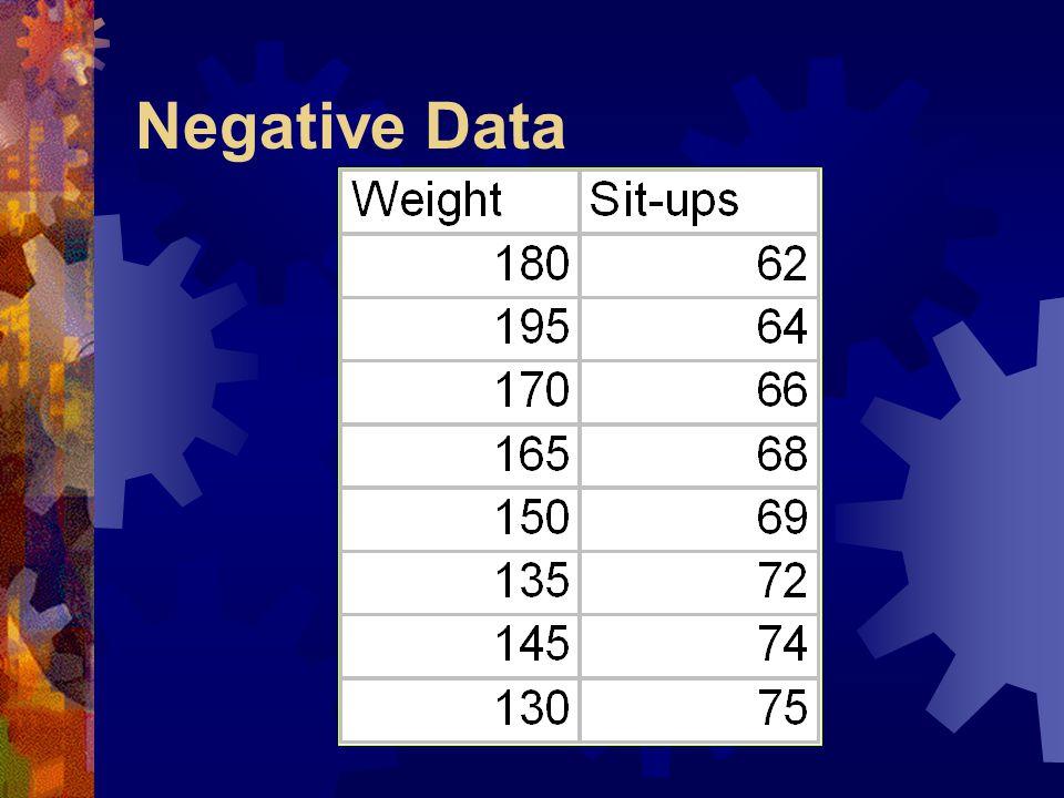 Negative Data