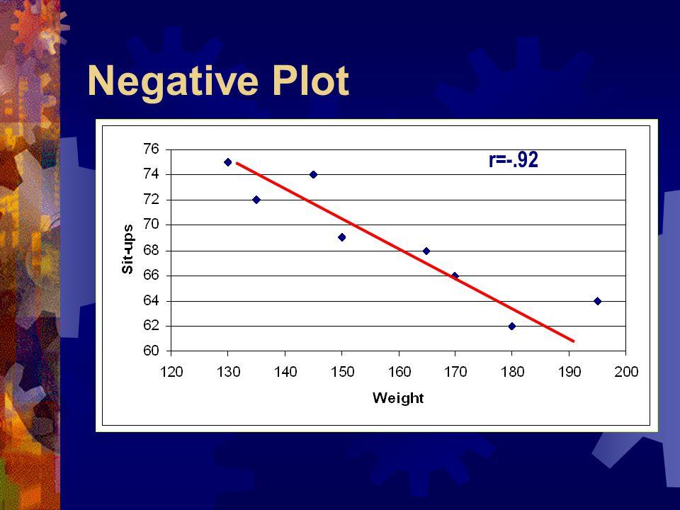 Negative Plot r=-.92
