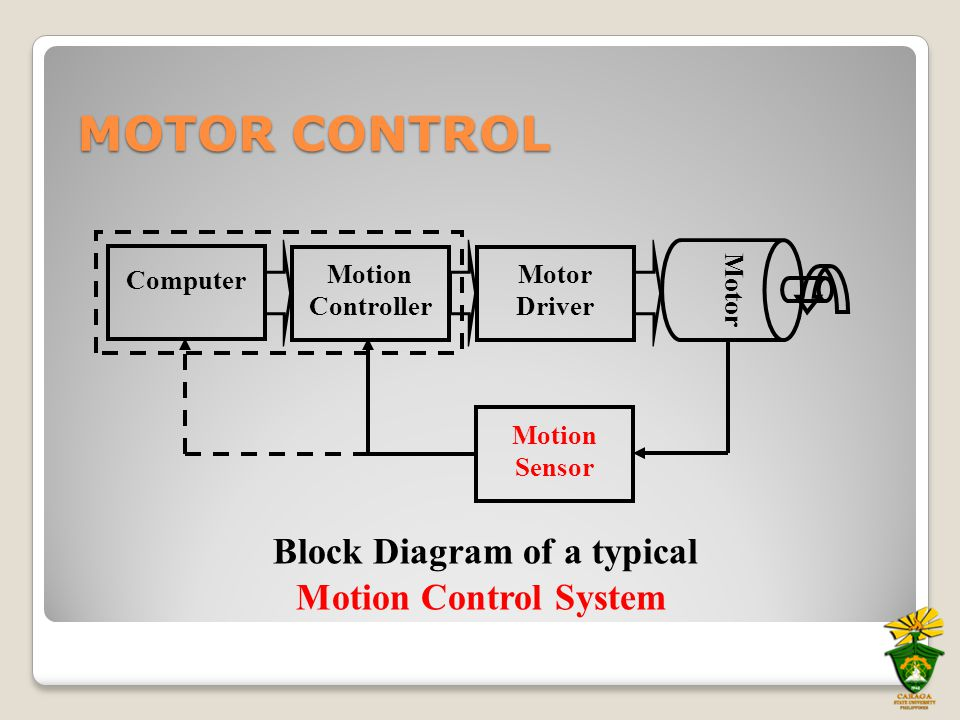 Motion Sensor Computer Motion Controller Motor Driver Motor Block Diagram of a typical Motion Control System MOTOR CONTROL