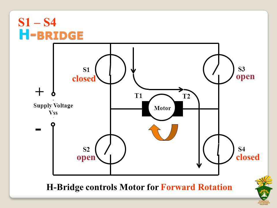 S1 S2 + Supply Voltage Vss - T2 T1 S4 S3 Motor H-Bridge controls Motor for Forward Rotation closed open + - S1 – S4
