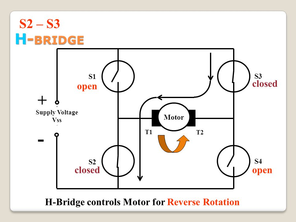 + Supply Voltage Vss - T2 T1 Motor H-Bridge controls Motor for Reverse Rotation + - S3 open closed S1 S2 open closed S2 – S3 S4