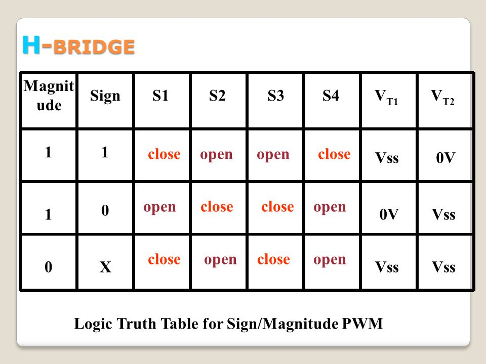 Magnit ude SignS1S2S3S4V T1 V T2 11 closeopen Vss0V 1 0 Vss 0X Logic Truth Table for Sign/Magnitude PWM close open