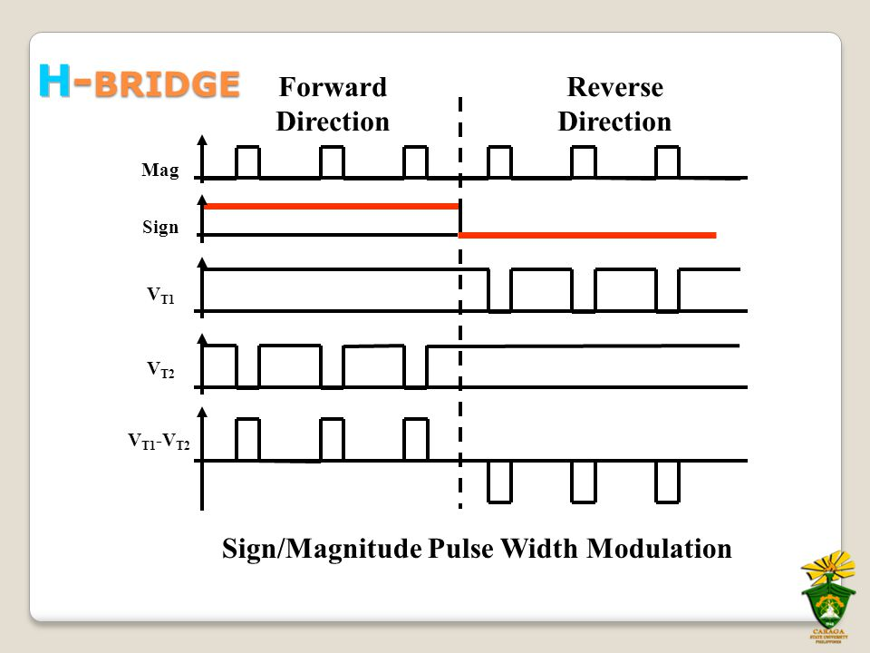 Sign Mag V T1 -V T2 V T1 V T2 Forward Direction Reverse Direction Sign/Magnitude Pulse Width Modulation