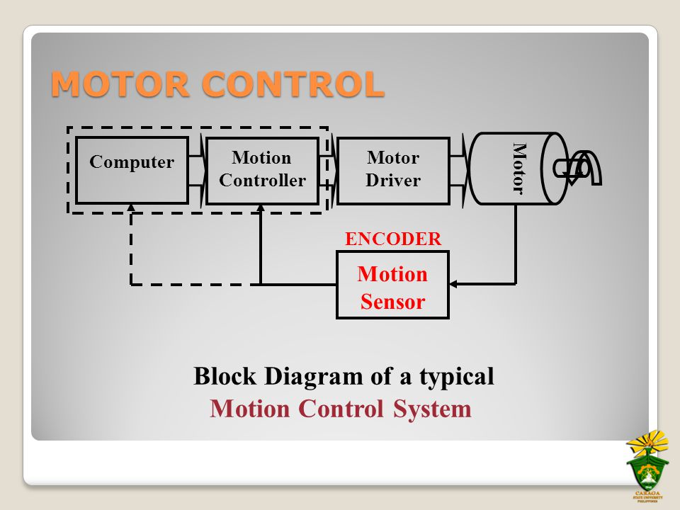 Motion Sensor Computer Motion Controller Motor Driver Motor Block Diagram of a typical Motion Control System MOTOR CONTROL ENCODER