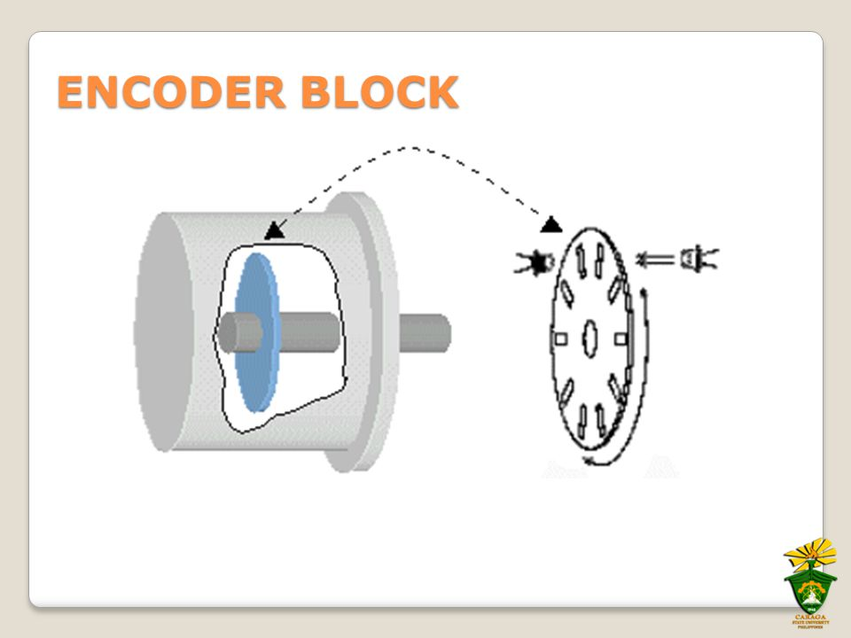 2.5 revolutions  count/rev500 count1250  CPR Pulses Counted Motor Position  ENCODER-MOTOR CONTROL Pulses Counted